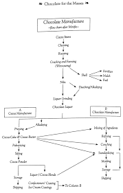 Chocolate Production Process Flow Chart Unethical