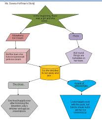 Story Flow Chart Dh Technology Licensed For Non Commercial Use Only 6a15