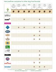 Cat Food Ingredient Comparison Chart Dog Food Comparison Chart Pawtree Com Maxination Dog Food