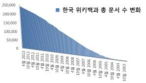 Korean Number Chart File The Number Of Articles Korean Wikipedia Chart Png