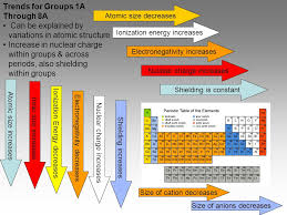 Chapter 6 The Periodic Table - ppt video online download
