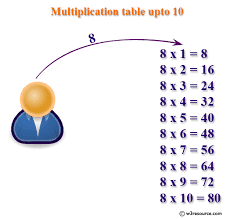 Java Exercises Print Multiplication Table Of A Number Upto