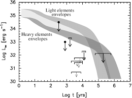 Global Comparison Of The Upper Luminosity Limits For Sources