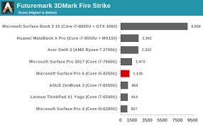 Gpu And Storage Performance The Microsoft Surface Pro 6