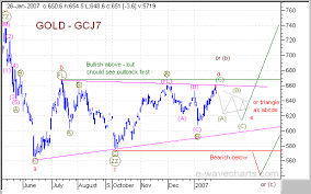 Gold Elliott Wave Charts Elliott Wave Analysis Of Gold And Hui Triangle Pattern