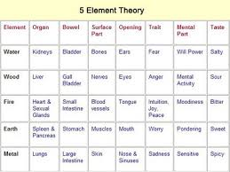 5 Element Chart Picture Biom