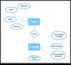 diagram examples drawn using creately   createlyer diagram examples