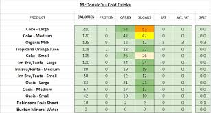 Mcdonalds Nutrition Chart Carbs Mcdonalds Uk Nutrition Information And Calories Full Menu
