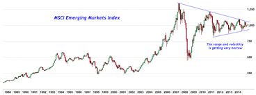 Emerging Markets Chart Chart Of The Day Emerging Markets Narrow Range Investing Com