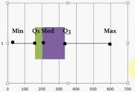 Descriptive Statistics Definition Charts And Graphs