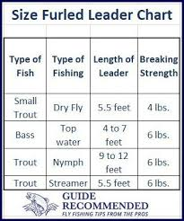 Get A Chart Detailing What Size Furled Leader To Use For Fly