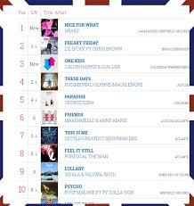Uk Top 10 Singles Chart This Week Uk Top 10 Singles 13th April 2018 Jukebox45s Co Uk 01604
