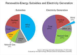 renewable energy subsidies and electricity generation  renewable energy subsidies and electricity generation center