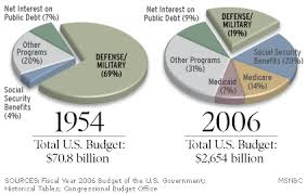 Budget Spending Pie Chart Long Term Budget View May Surprise You Politics Tom