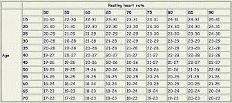 Target Heart Rate By Age And Gender Chart Resting Heart Rate Bpm Chart Www Bedowntowndaytona Com
