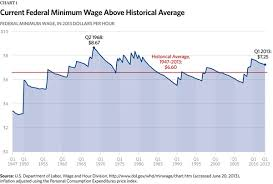 What Is Minimum Wage Its History And Effects On The Economy