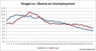The Reagan Obama Showdown On Unemployment Msnbc