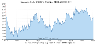 Singapore Dollar Rate Chart Forex Thb To Sgd 1000 Nok Norwegian Krone Nok To