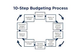 Nonprofit Budgeting Budgeting A 10 Step Checklist Propel Nonprofits