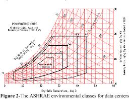 A Data Center Performance Comparison Analysis Between Tier