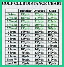 Golf Club Distance Chart Printable Www Bedowntowndaytona Com