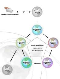 Project Planning And Project Management Software Development