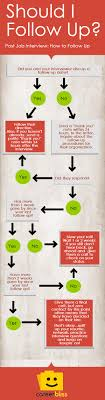 how to follow up after an interview infographic careerbliss follow up after a job interview