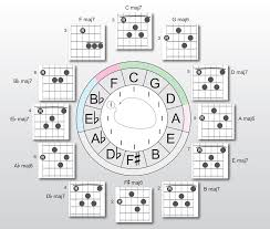 Circle Of Fifths For Jazz Guitar