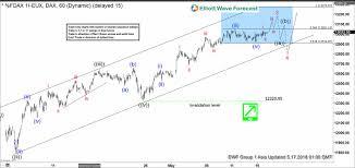 Dax Elliott Wave Analysis Wave 3 Remains In Progress