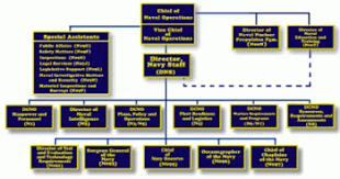 Us Navy Chain Of Command Chart Structure Of The United States Navy Wikipedia