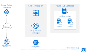 Web Applications Architectures Basic Web Application Azure Reference Architectures