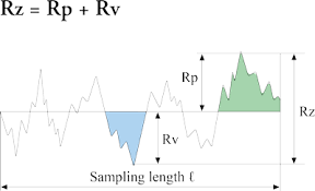 Surface Roughness Measurement Parameters Olympus