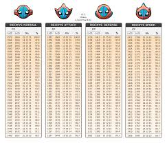 Deoxys Cp Table All Forms Thesilphroad