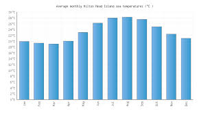 Tide Chart Hilton Head Island Hilton Head Island Sc Water Temperature United States