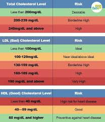 Cholesterol Chart 8 Ways To Reduce Bad Cholesterol Without Medication