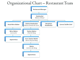 Interior Design Organizational Chart Kitchen Organization Chart Restaurant Interior Design