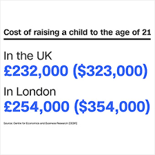 Cost Of Raising A Child Chart Kate And William Can Afford 3 Kids Many Brits Cannot