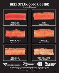 Sirloin Steak Temperature Chart Correct Meat Temp Chart Pdf Steak Rare Chart Steak Color