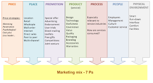 marketing plan for hsbc bank  marketing mix