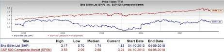 Is Bhp Billiton Bhp A Great Stock For Value Investors