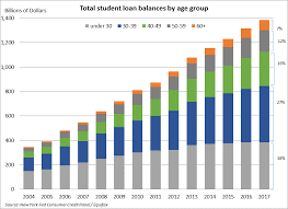 Student Loan Debt Chart 2015 More Than 3 Million Parents Hold Student Loans And They Owe