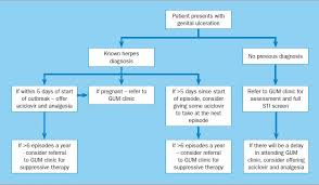 management of herpes