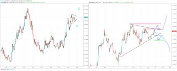 Usdmxn Triangle Play For Fx Usdmxn By Botje11 Tradingview