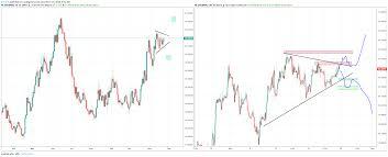 Usd Mxn Chart Usdmxn Triangle Play For Fx Usdmxn By Botje11 Tradingview