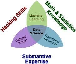 Data Scientist Venn Diagram The Data Science Venn Diagram Download Scientific Diagram