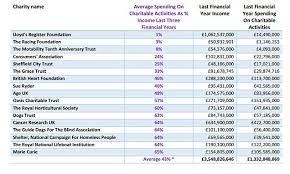 Best And Worst Charities Chart Uks Biggest Charities Spend Less Than Half Their Income On