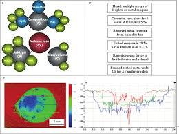 Matrix Color Chart Online Color Online A Schematic Of The Experimental Matrix Of