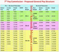 Reserve Pay Chart 2017 Rigorous Navy Income Chart Active Military Pay Chart Marine