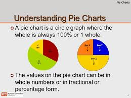 1 6 On A Pie Chart Pie Charts Primary 6 Mathematics Pie Charts 2 Chapter