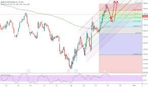 Maruti Suzuki Share Price Chart Maruti Stock Price And Chart Bse Maruti Tradingview